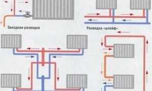 Как добавить секции на алюминиевые радиаторы: способы соединения и можно ли это делать