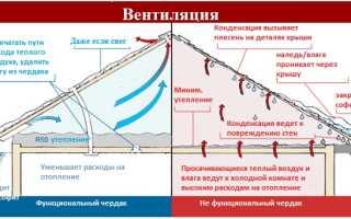 Кровельные вентиляционные выходы, подкровельное пространство и их установка